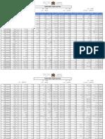 Resultats Mvt Enseignant Reg Secondaire