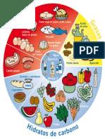 Rueda Alimentos Enerzona Dieta de La Zona