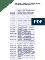 Listado de Normas Chilenas Oficiales Area Calidad de Vida