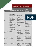 Cytokine Table
