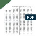 TABLA Curva de distribución normal tipificada