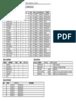 Datos Tablas BD Perforacion(1)