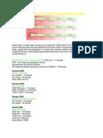 Kumpulan Data Kurva Derajat Pengapian Motor Balap