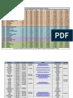 Tabela de Quilometragem e Valores Entre Municipios AM E Contatos