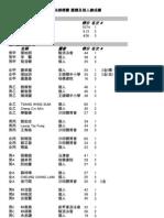 沙田盃新秀游泳錦標賽 團體及個人總成績