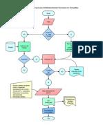Diagram de Flujo de Mantenimiento Correctivo - ConsuMan
