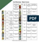 Tarot Card Meanings - Major Arcana