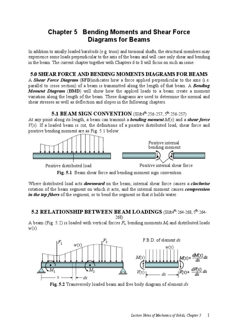 Xml Bending Beam Structure Shear Force Diagrams