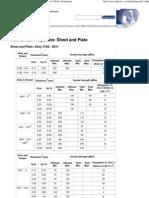 Mechanical Properties of Alloys 5182 - 80116