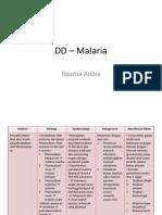 DD – Malaria.pptx