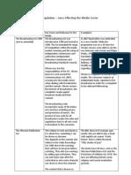 Laws Sheet