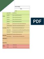 IEC 104 Frame Format