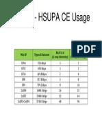 Huawei - HSUPA CE Usage