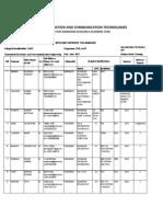 CoICT Postgraduate Admission 2013_14