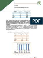 Lab 4 Ph Humedad y Acidez