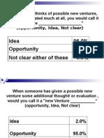 Ideas & opportunity for entrepreneur