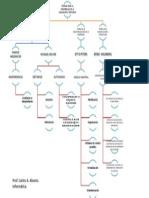 mapa conceptual teorías de la educ a dist.