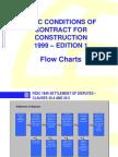 Fidic Flow Charts 1