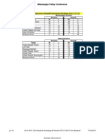 2013 Final MVC 10th Baseball Standings