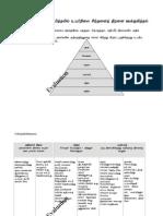 4Blooms Taxonomy Tamil.doc