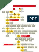 Royal Family Tree Guardian Albero Genealogico