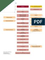 Fluxograma Do Processo Legislativo Comum