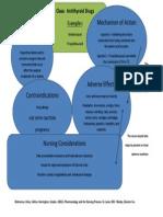 Drug Concept Map