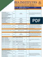 SAARC NRI Feestructure 2013