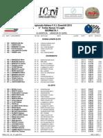 Classifica Prali DH 2013
