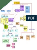 Mapa conceptual Proteínas