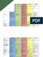 5 Elements Chart