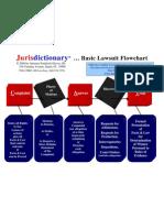 Jurisdictionary - Basic Flowchart