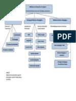 Mapa Conceptual Didáctica en la Edu Andragógica