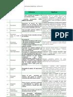 Indicatori Livelli Essenziali di Assistenza
