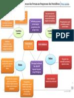 Peta Minda Perbezaan Dan Persamaan Pengurusan Dan Pentadbiran (Final)