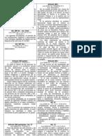 Modificacion de algunos arts del Codigo Penal 2011, 2012.docx
