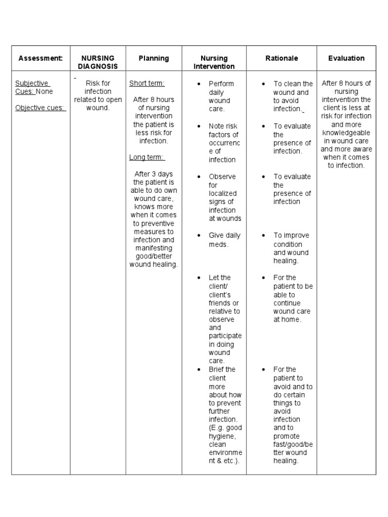 Nursing care plan for infection for Wound care plan template