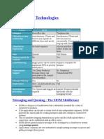 Middleware Technologies Unit-I