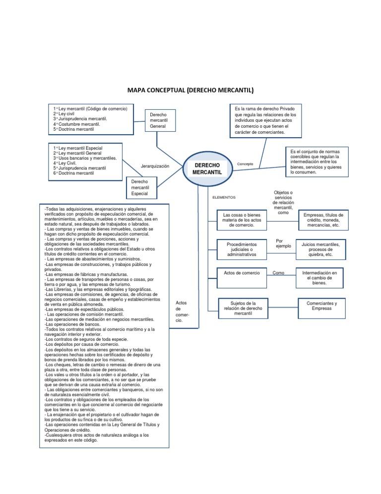 MAPA CONCEPTUAL (DERECHO MERCANTIL).docx | Comercio | Instrumento ...