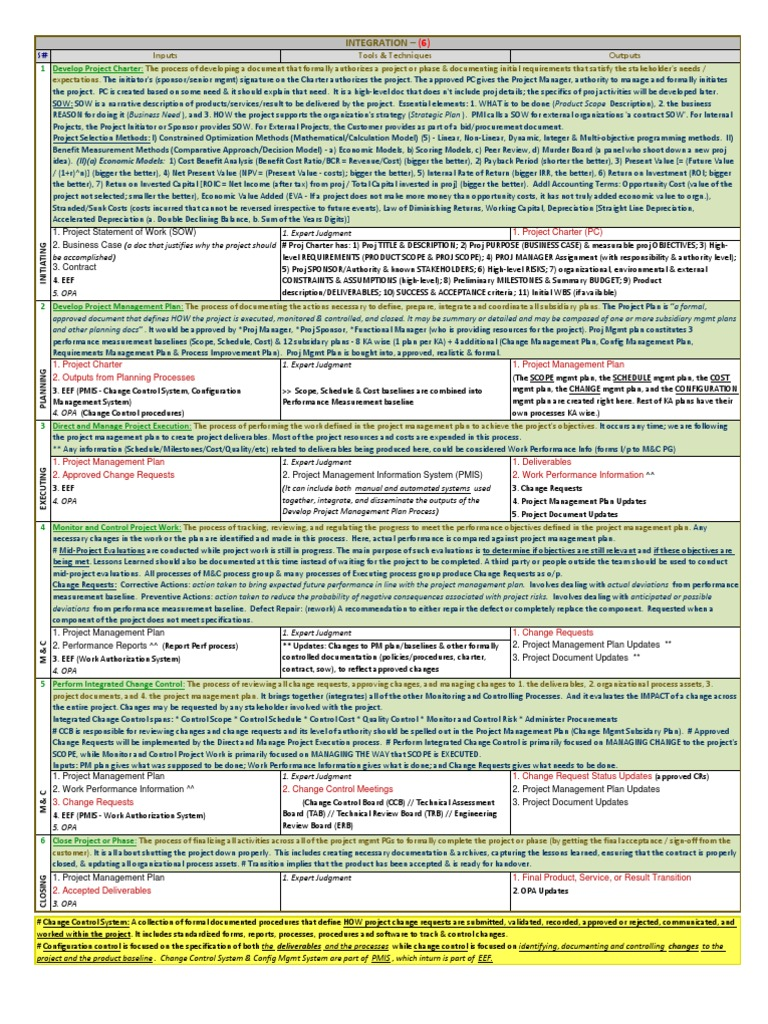 00 PMP Notes Chowdary Anil   Project Management   Quality Assurance