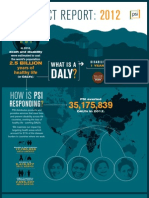 PSI 2012 Impact