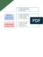 Diagrama de Objetivos Delas Redes Sciales