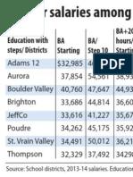 Front Range teacher salaries 2013-14