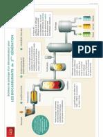 Les biocarburants de 2éme génération