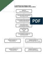 Carta Organisasi Staf Makmal Sains
