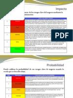 Riesgos-Impacto-Probabilidad