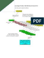 Dialectics Flowchart