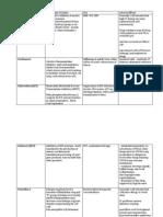 Drug Chart Pharm 3