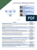 Lei nº 9.784-99.pdf ESQUEMATIZADA