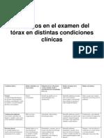 Hallazgos en el examen del tórax en distintas